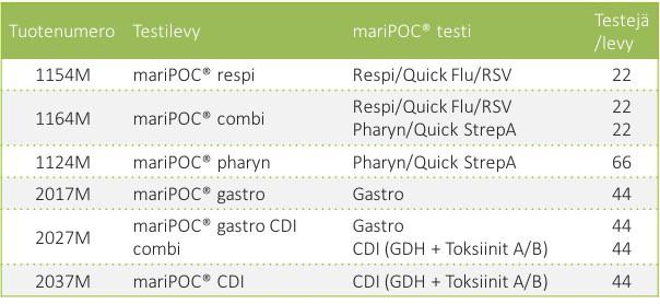 Testilevyvalikoima mariPOC