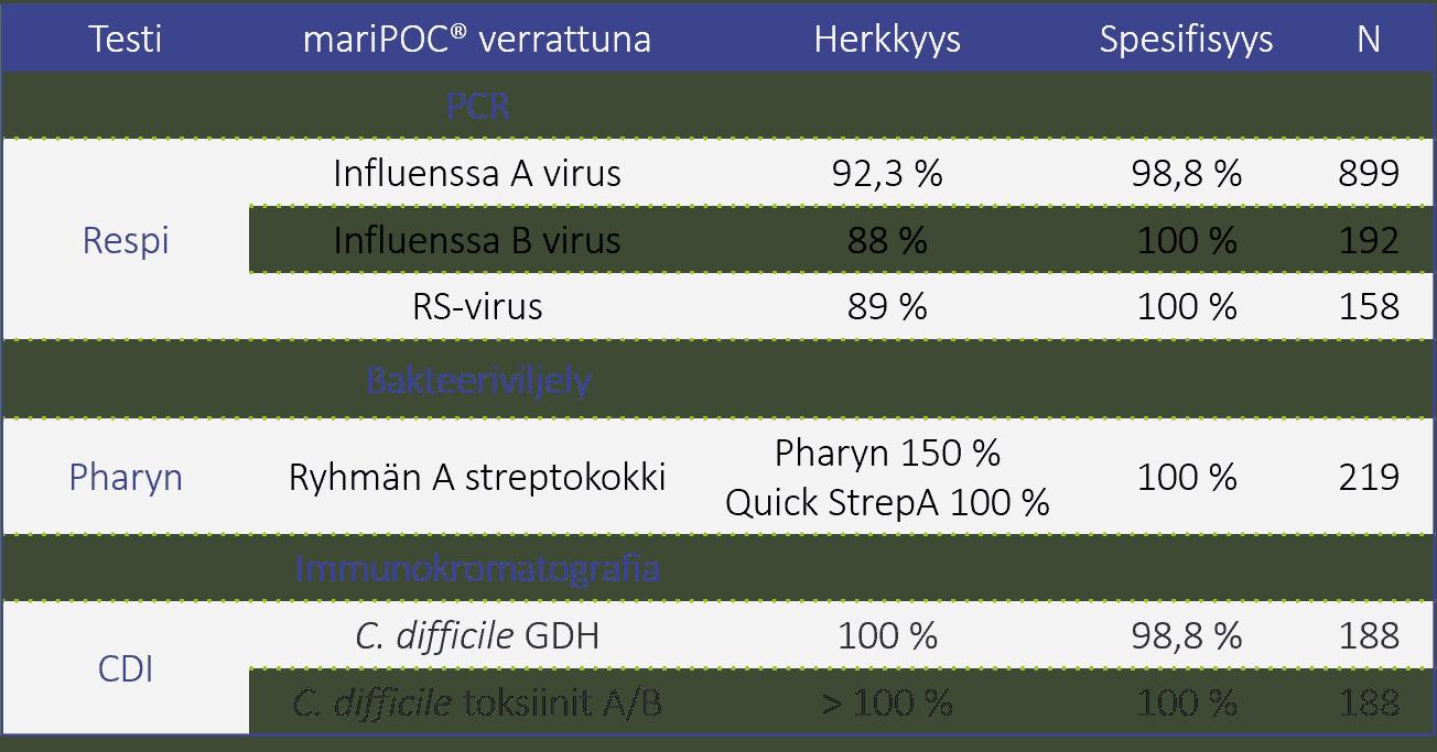 mariPOC-testijärjestelmän suorituskykytaulukko