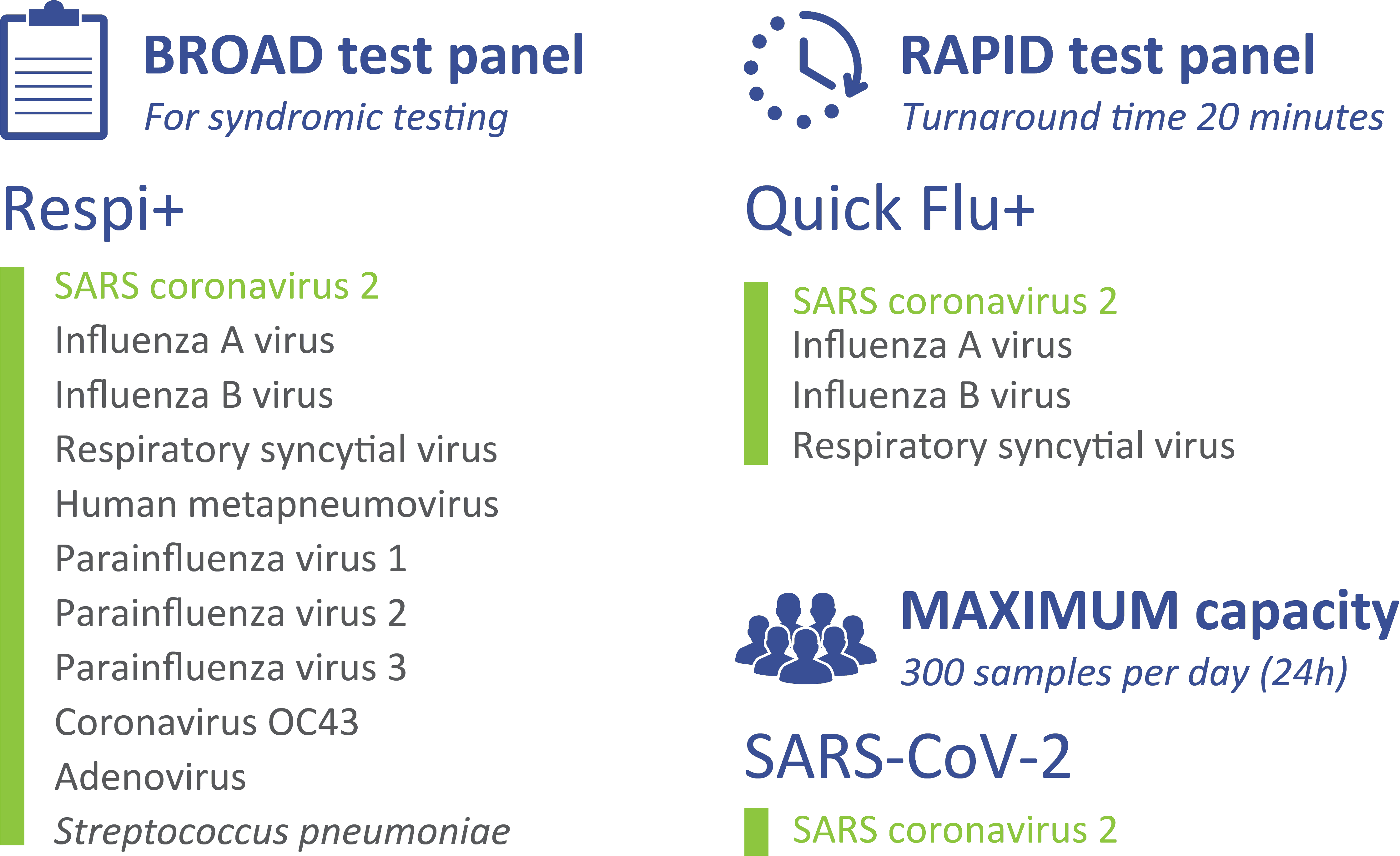 mariPOC test panels