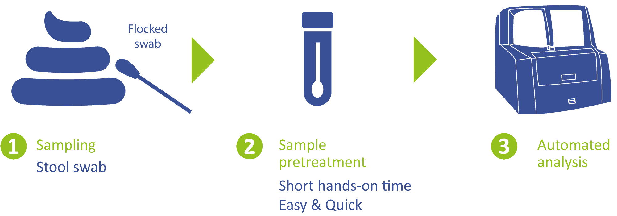 Gastro test sampling