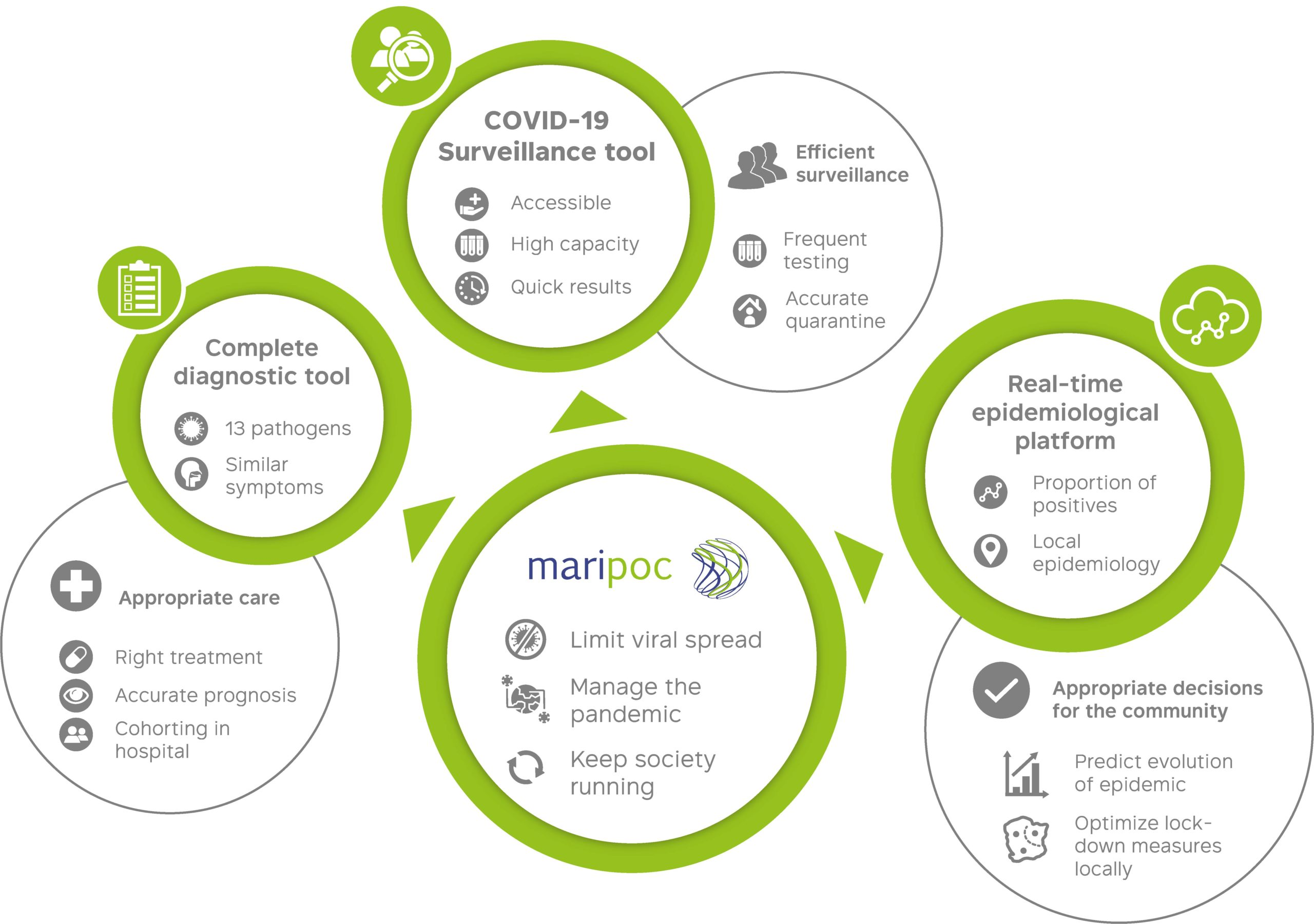 Pandemic management with mariPOC® graphics