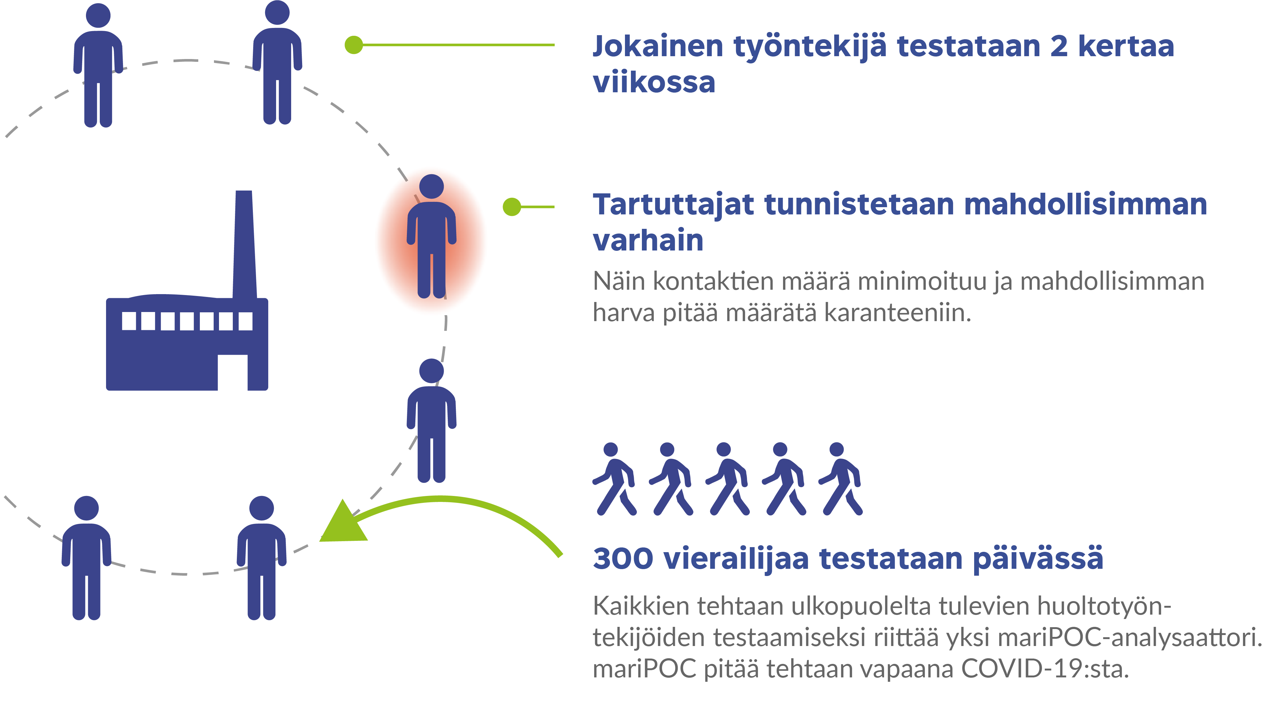 mariPOC koronavirustestaus työpaikoilla kaavio